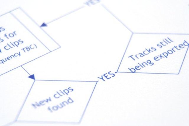 Difference between data flow diagram flow chart techwalla understanding a data flow diagram ccuart Gallery