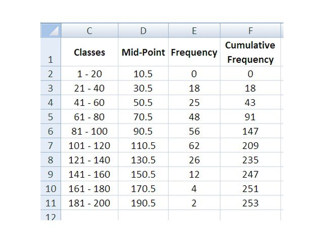 How do i create a polygon frequency graph using excel techwalla ccuart Image collections
