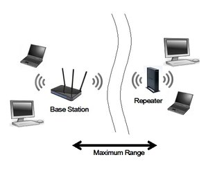 How to set up netgear as a repeater techwalla a netgear router can be configured as repeater to extend a networks range greentooth Choice Image