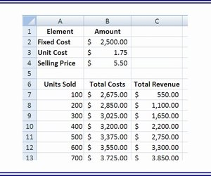 using the cost and sale numbers calculate the costs and revenues for each projected quantity