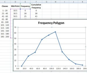 How do i create a polygon frequency graph using excel techwalla the frequency polygon chart depicts the distribution of the class frequencies ccuart Choice Image