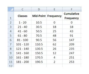 How do i create a polygon frequency graph using excel techwalla include the mid point of each class and a cumulative frequency ccuart Choice Image