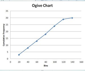 How do i make an ogive in excel techwalla an ogive curve showing the cumulative frequency distribution for a data set ccuart Choice Image