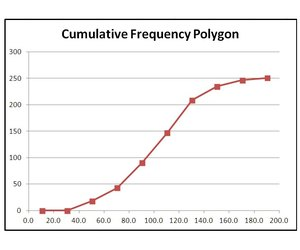 how to make a frequency polygon in excel 2010