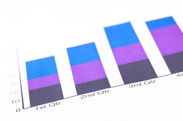 Chart of gain and loss