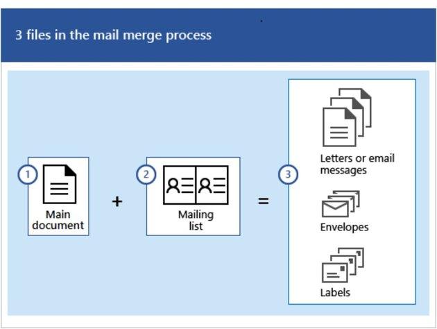 Mail Merge diagram