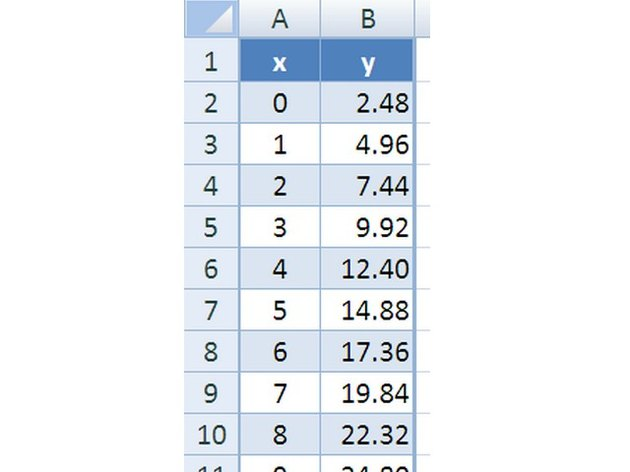 Arrange the data for the calibration curve in pairs entered one to a row with the pairs in adjacent columns.