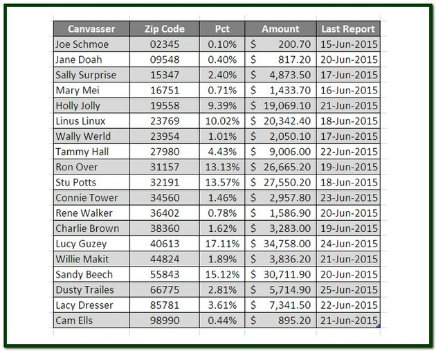 Source data for a Word Mail Merge with text, integer, percentage, currency and date data.