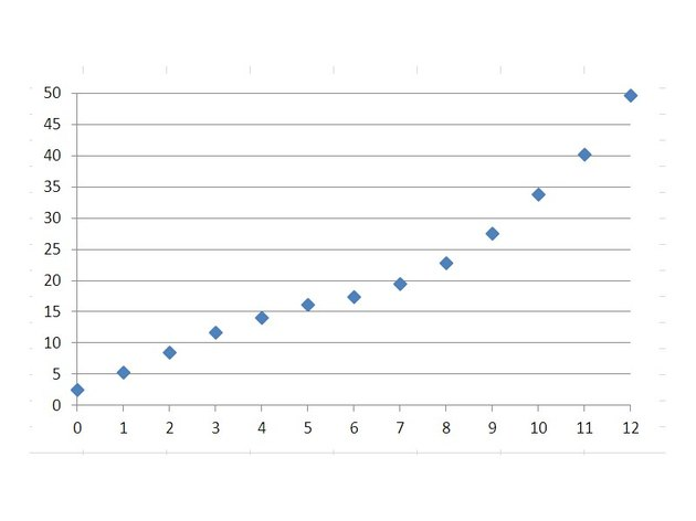 Select the data and choose a Scatter Chart with Markers.