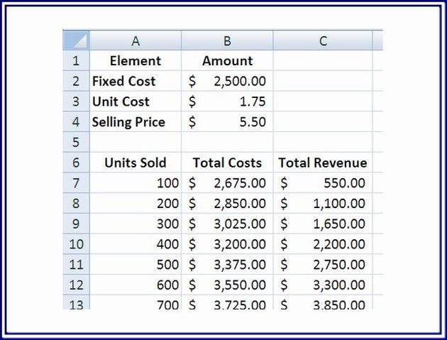 Using the cost and sale numbers, calculate the costs and revenues for each projected quantity.