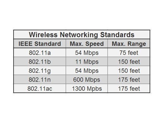 Each network adapter implements a wireless standard that defines its bandwidth (speed) and range.