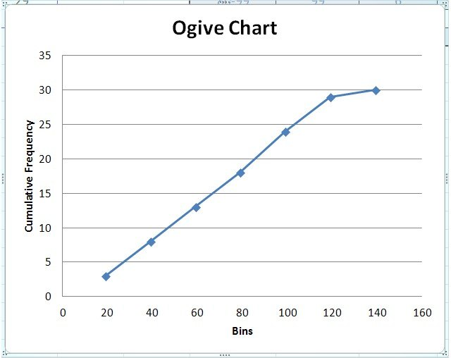 draw graph in excel
